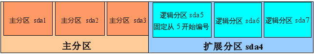 Linux和Windows硬盘双分区介绍