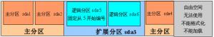 Linux和Windows硬盘双分区介绍-贾旭博客