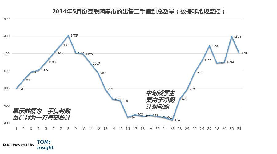 中国互联网黑色产业链:QQ盗号团队