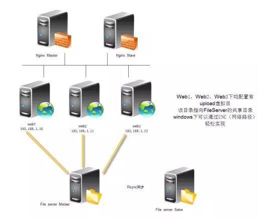 大型网站图片服务器架构的演进-贾旭博客