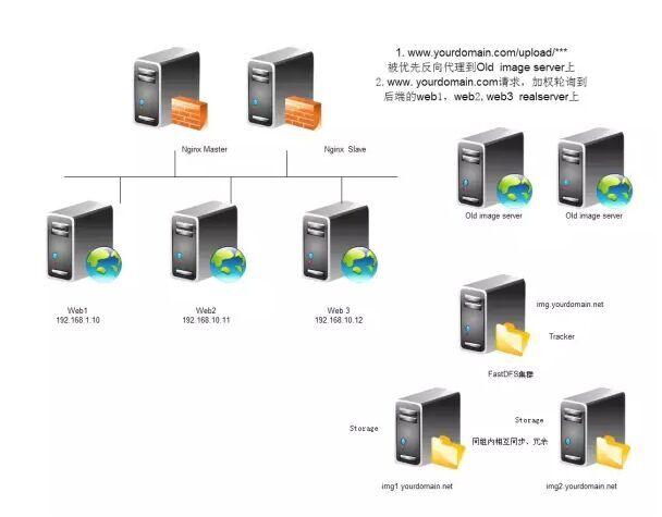 大型网站图片服务器架构的演进