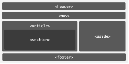 hmtl5于html的区别,太通俗易懂了