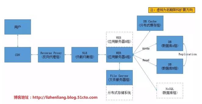 中小型网站架构分析及优化