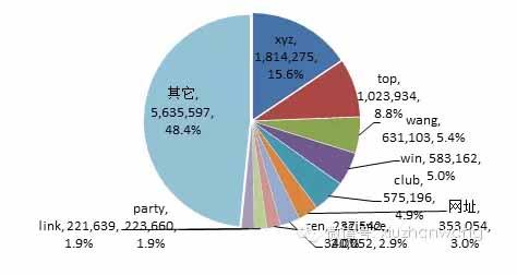 中国网站报告:增量明显 安全问题依然严峻-贾旭博客