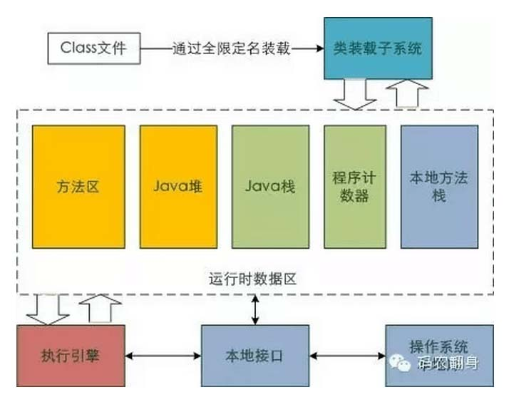 我是一个Java class