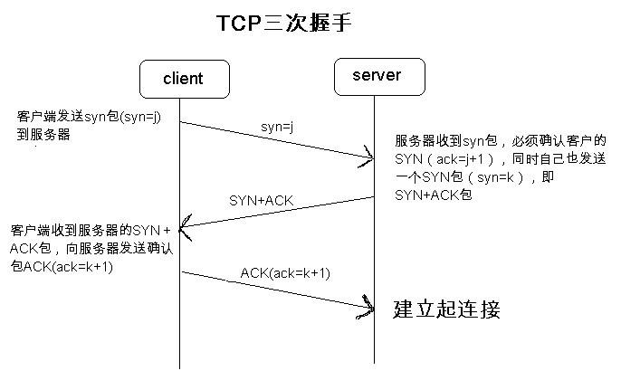 TCP/IP之大明王朝邮差