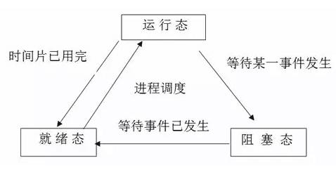 操作系统原理常见面试题总结