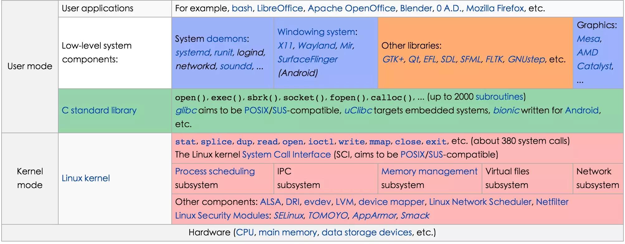 全栈必备Linux 基础