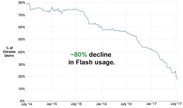 Flash将于2020年停止开发和更新!