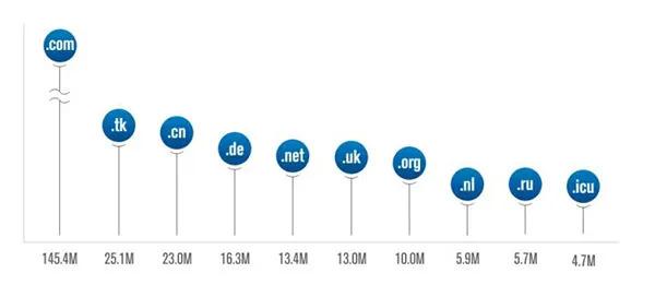 全球互联网顶级域名注册数增长至3.623亿个