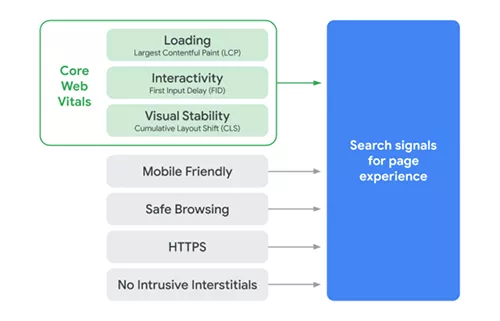 谷歌发布2021网页排名算法:用户体验为王