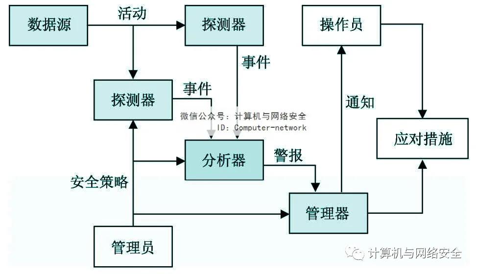 物联网安全:入侵检测-贾旭博客